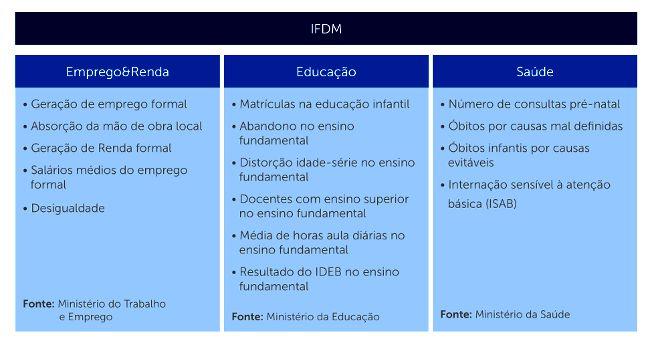 sao-caetano-do-sul, firjan-2015, indice-firjan-de-desenvolvimento-municipal